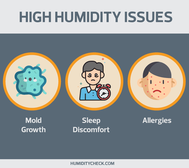 Free Chart - High Humidity Issues/Problems