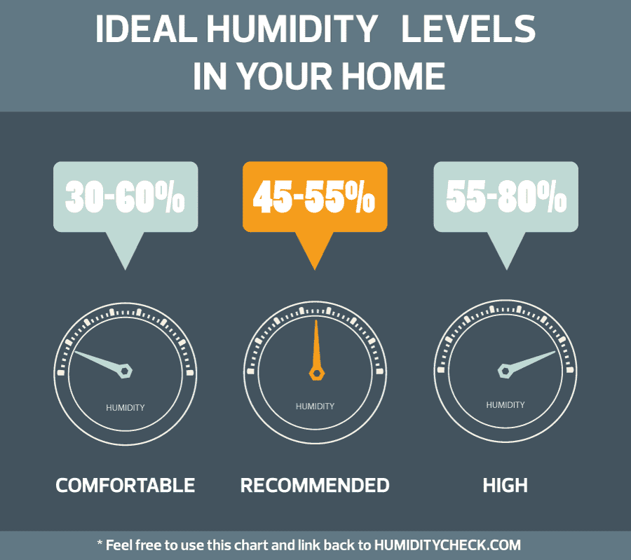 Ideal Humidity For Bedroom.Is 70 Percent Humidity High Humiditycheck Com