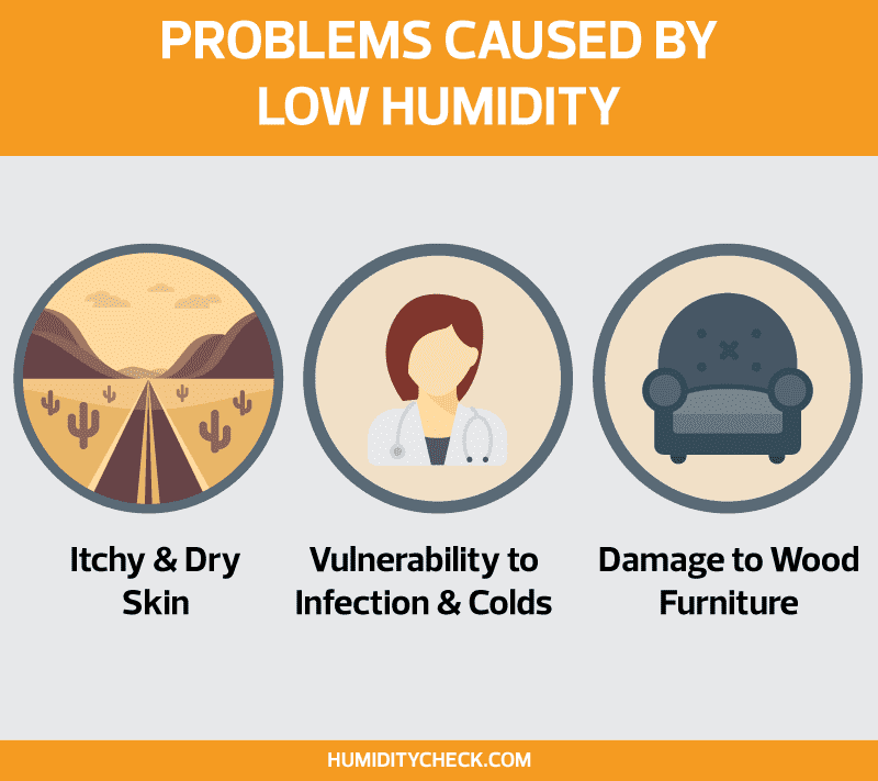 Free Chart - Problems Cause by Low Humidity